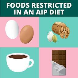 There are additional restrictions in an AIP diet over a Paleo diet.