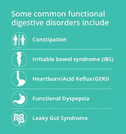 List of some common digestive disorders.